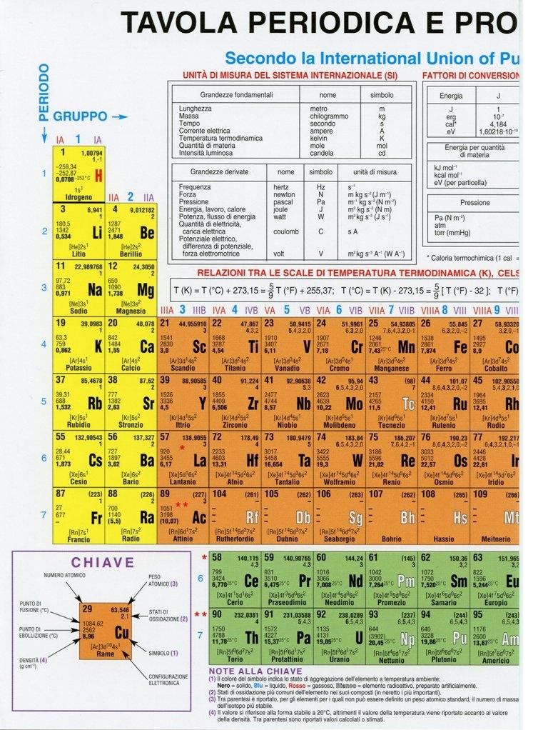 Tavola periodica degli elementi iupac edizioni idelson gnocchi - Tavola chimica degli elementi ...
