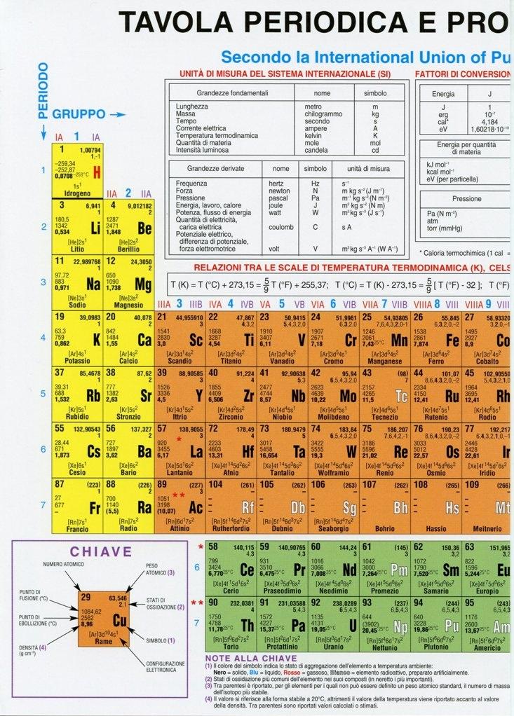 Tavola periodica degli elementi iupac per aule - Tavola periodica per bambini ...